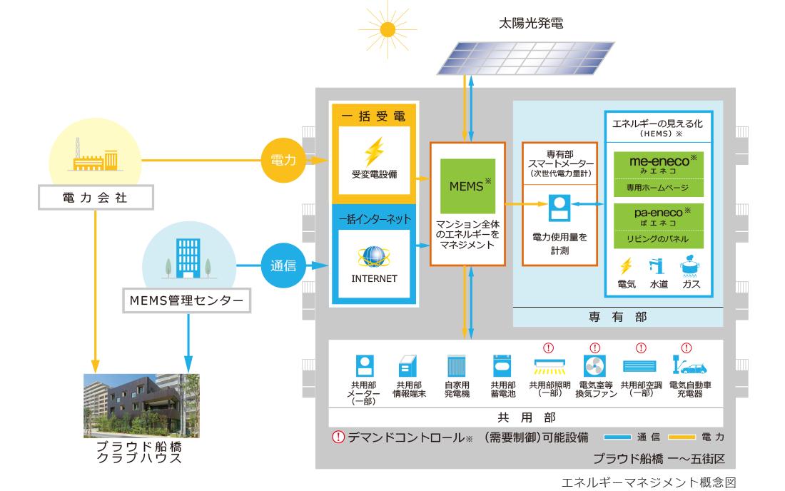 エネルギーマネジメント概念図