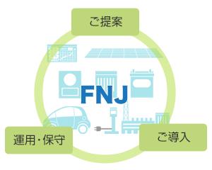 Smart Energy Service(スマートエネルギーサービス)